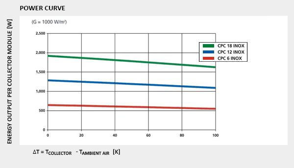 power curve cpc inox